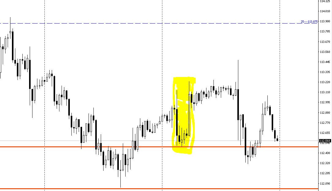 ドル円30分足黄色のマーカー部分に注目